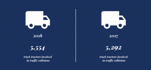 Data on South Carolina truck accidents in 2017 and 2018.